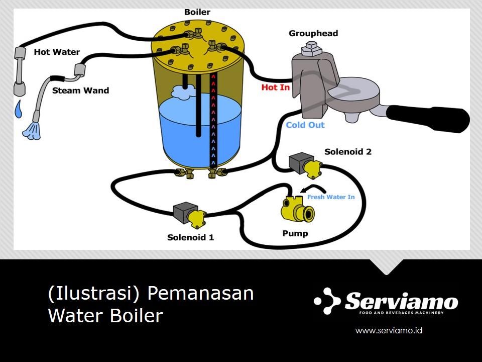 Ilustrasi Pemanasan Water Boiler Mesin Espresso Manual
